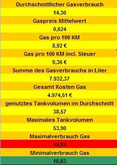 Gasverbrauch.JPG